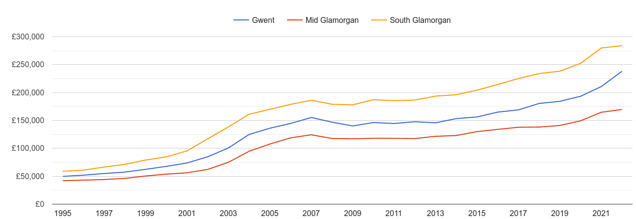 South Glamorgan house prices and nearby counties