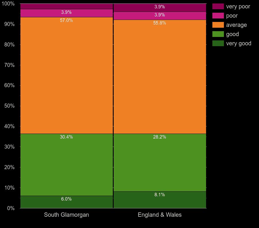 South Glamorgan houses by windows energy efficiency