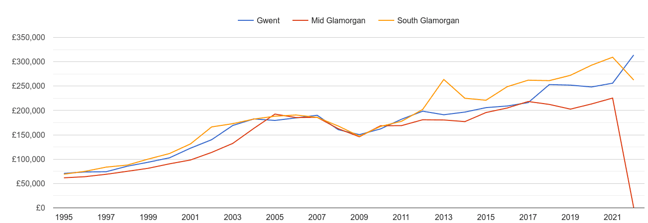 South Glamorgan new home prices and nearby counties
