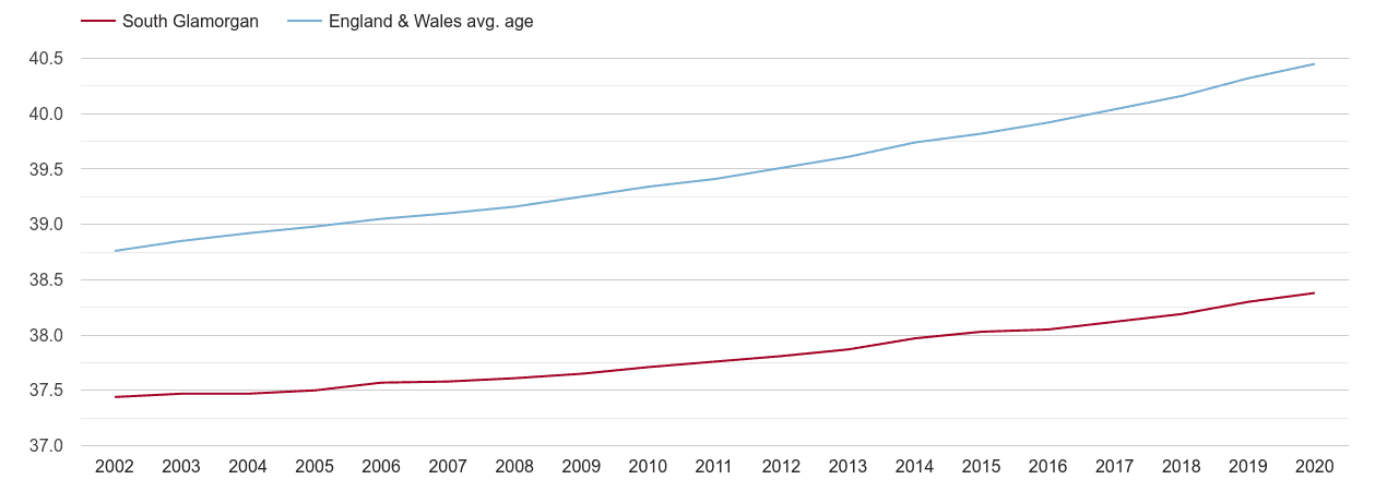South Glamorgan population average age by year