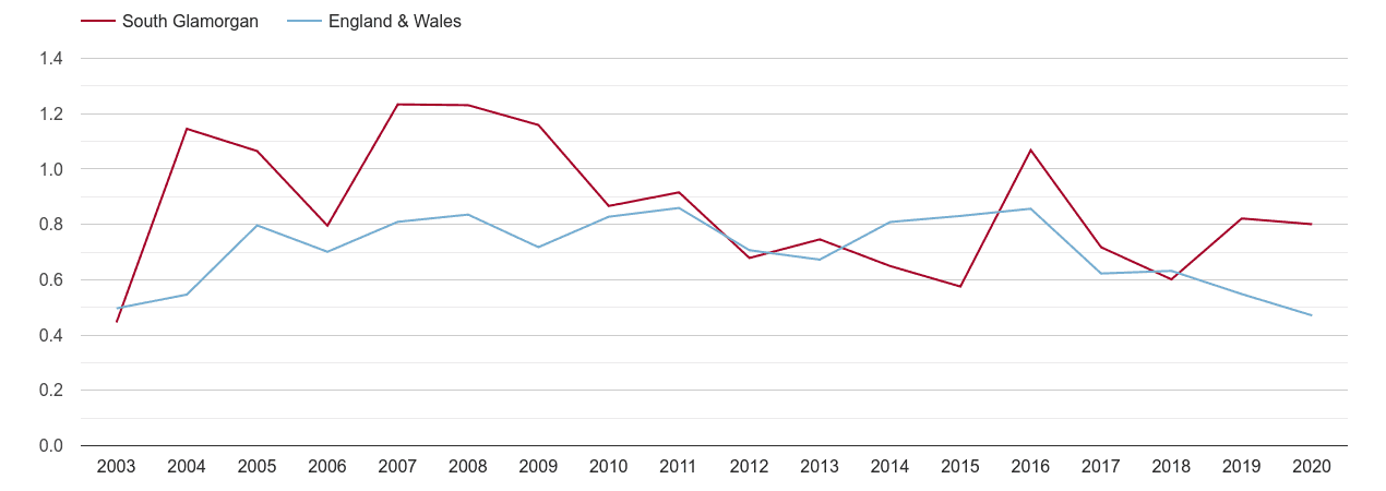 South Glamorgan population growth rate