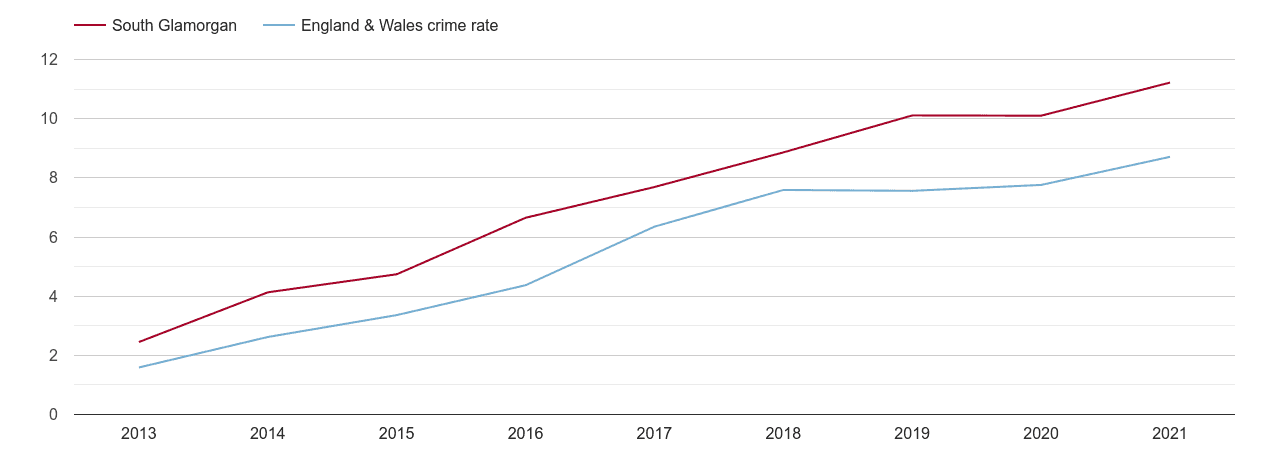 South Glamorgan public order crime rate