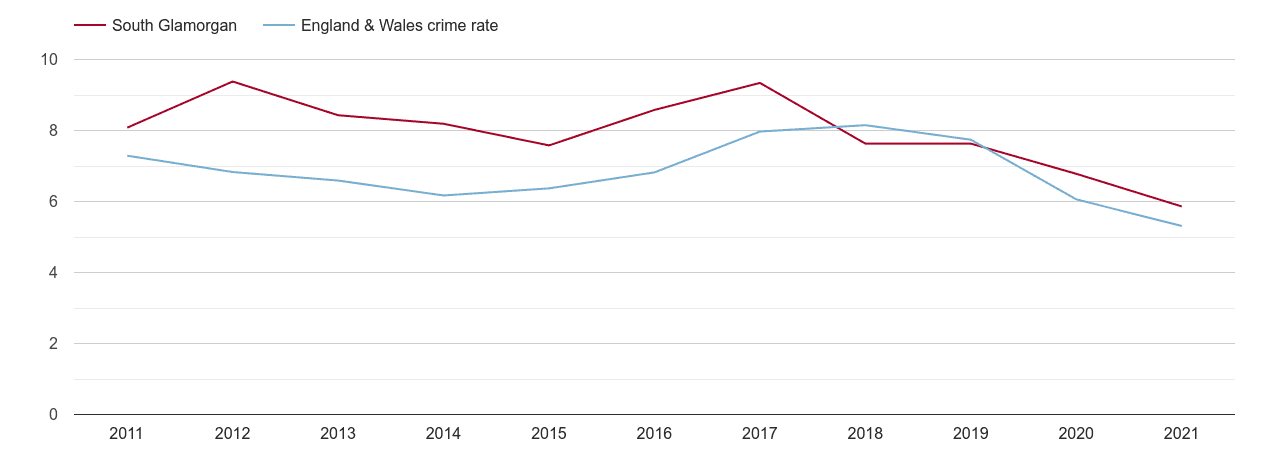 South Glamorgan vehicle crime rate