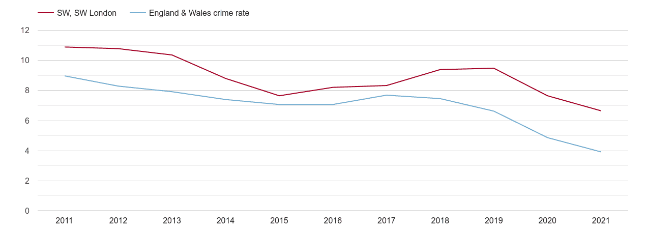 South West London burglary crime rate