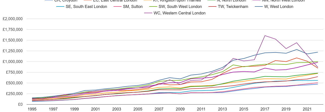 South West London house prices and nearby areas
