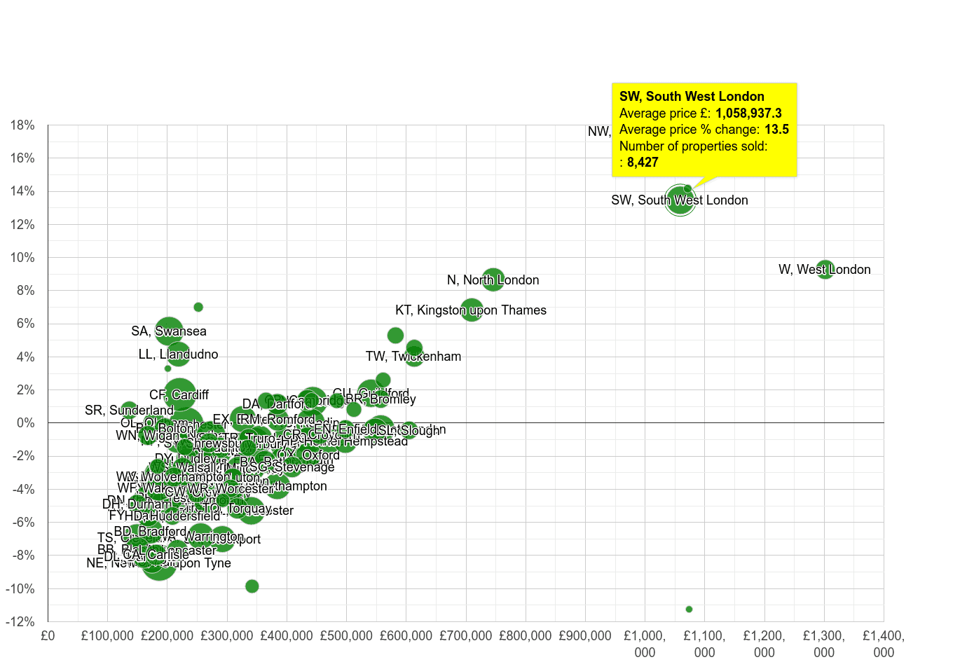 South West London house prices compared to other areas