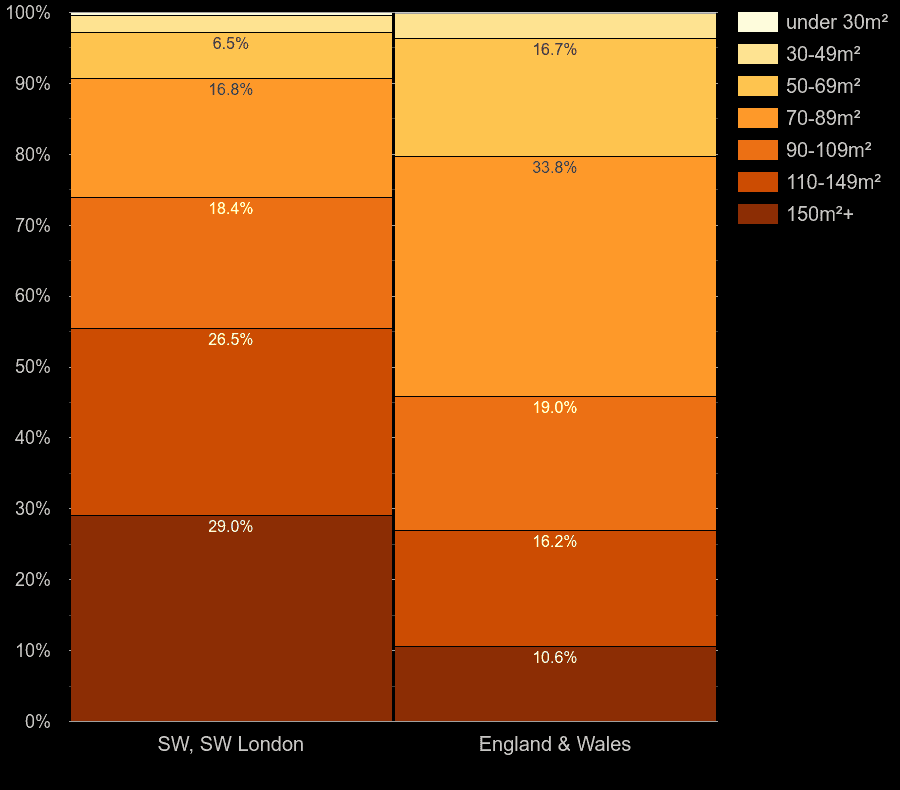 South West London houses by floor area size