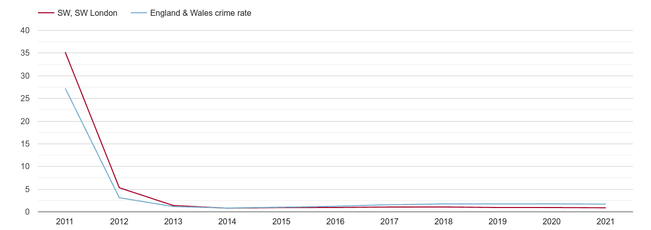 South West London other crime rate