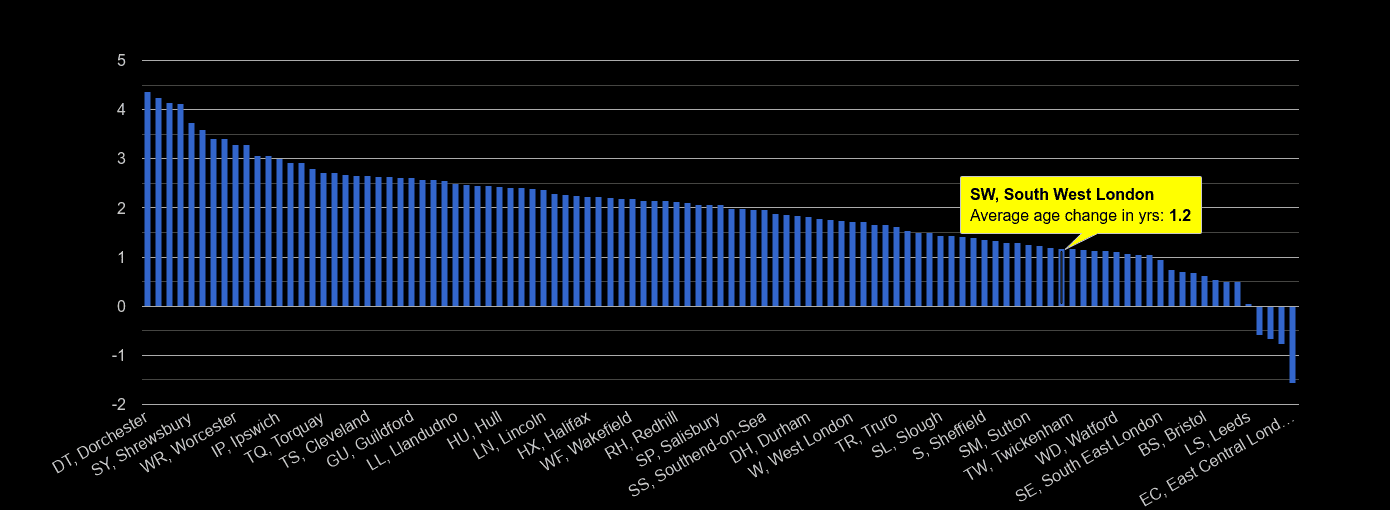 South West London population average age change rank by year