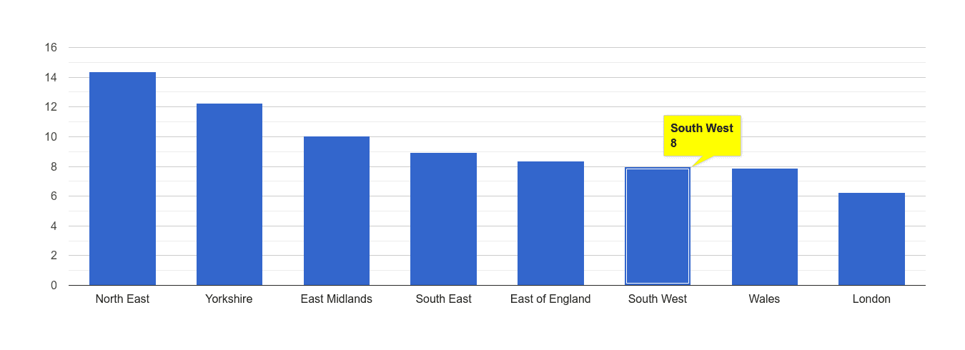 South West criminal damage and arson crime rate rank