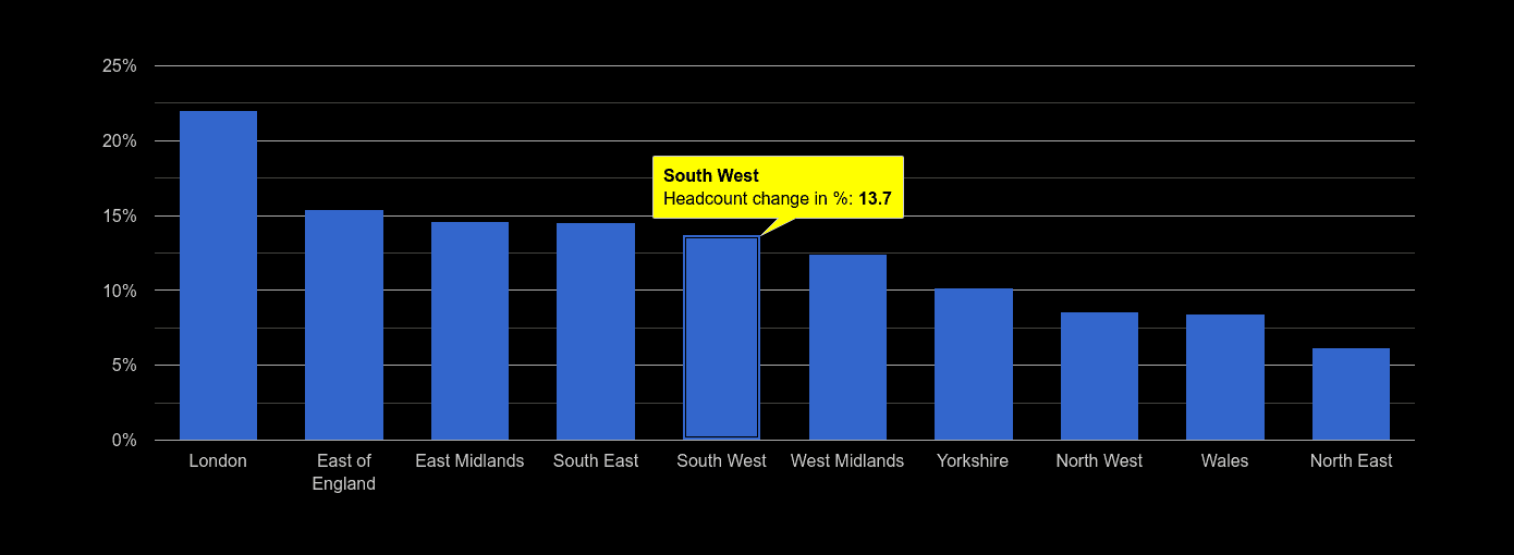 South West headcount change rank by year