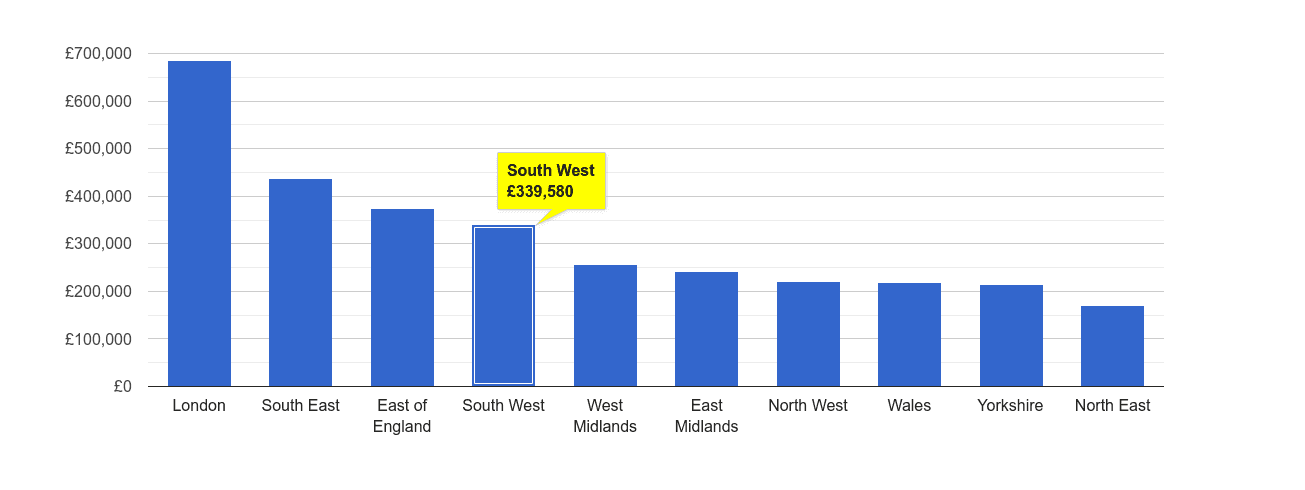South West house price rank