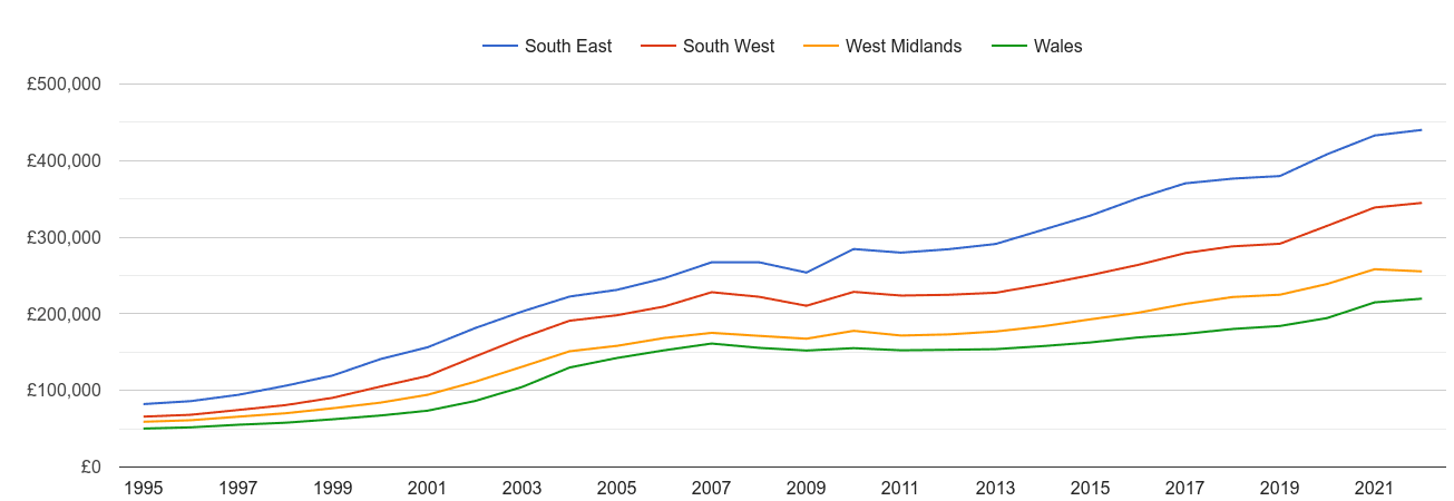 South West house prices and nearby regions