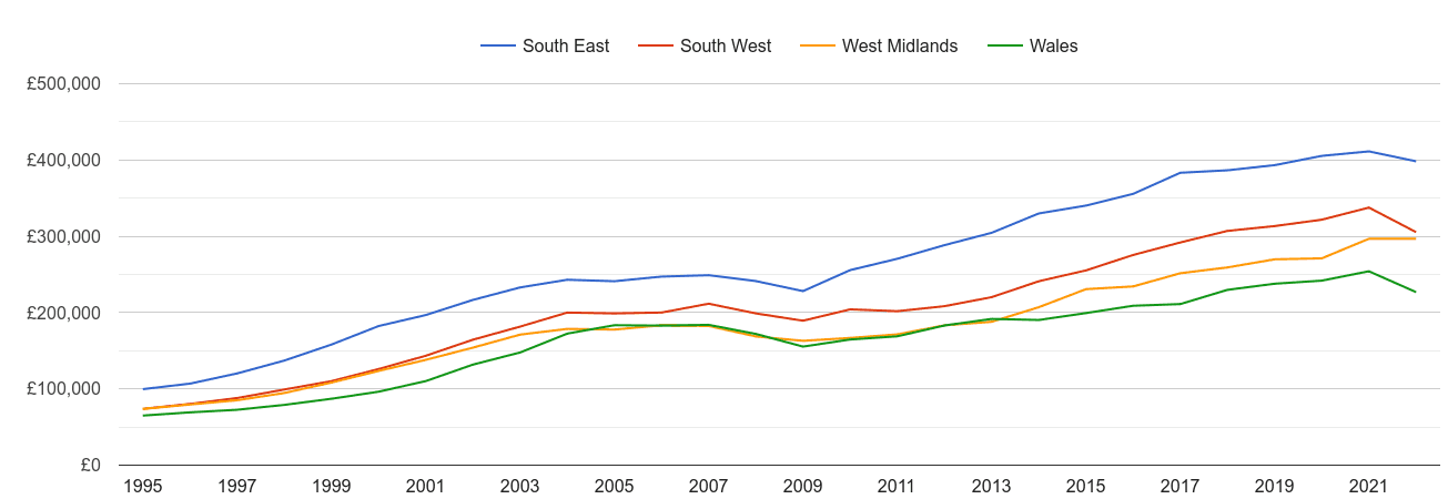 South West new home prices and nearby regions