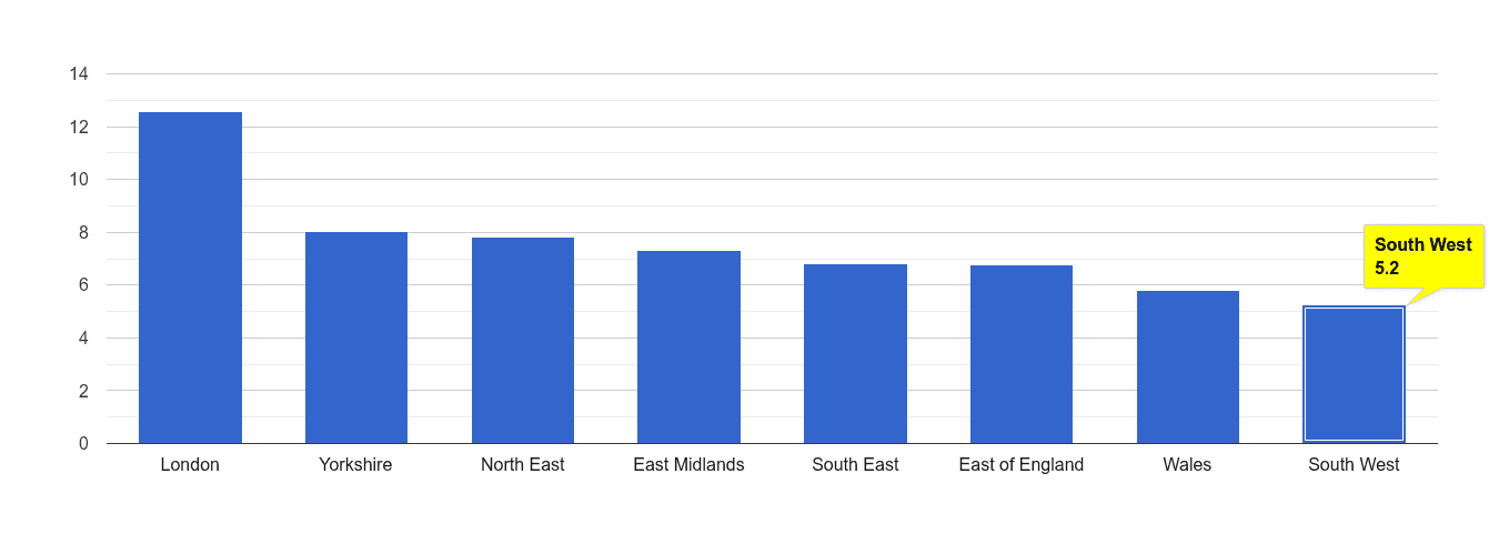 South West other theft crime rate rank