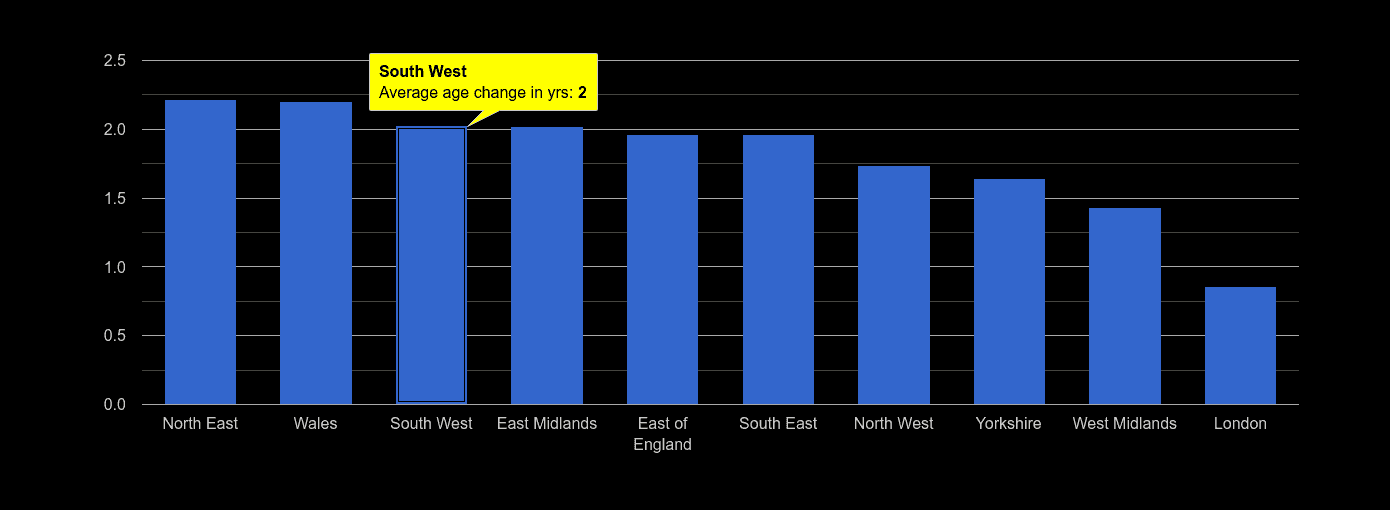 South West population average age change rank by year