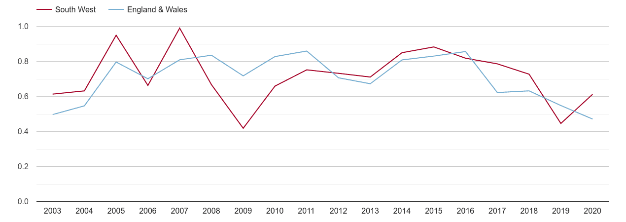South West population growth rate