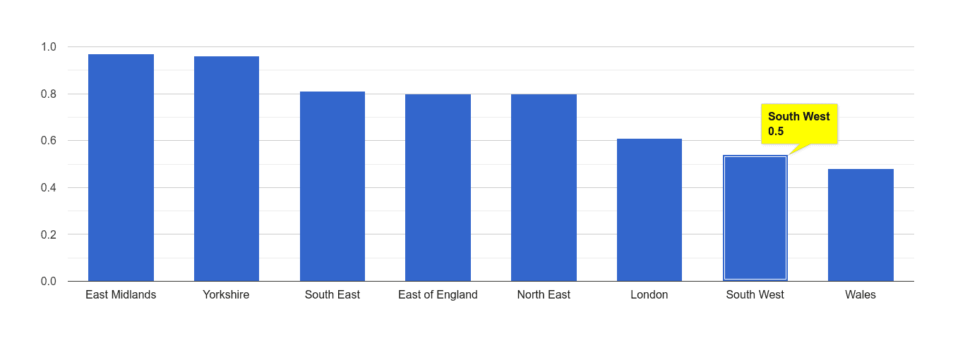 South West possession of weapons crime rate rank