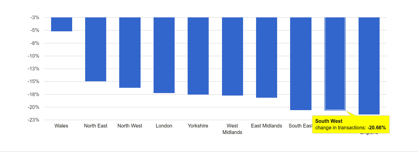 South West sales volume change rank