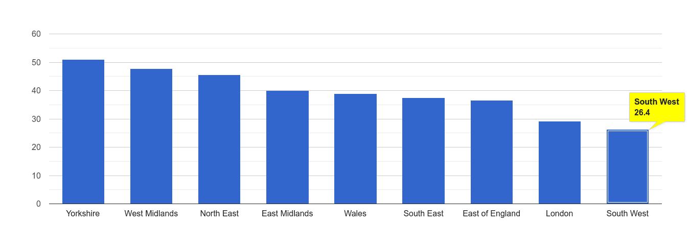 South West violent crime rate rank