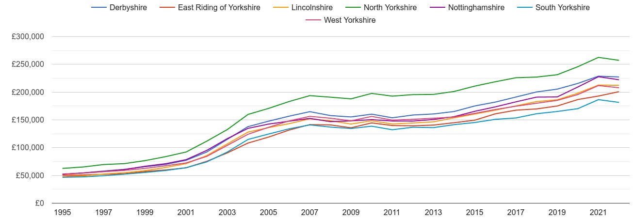 South Yorkshire house prices and nearby counties