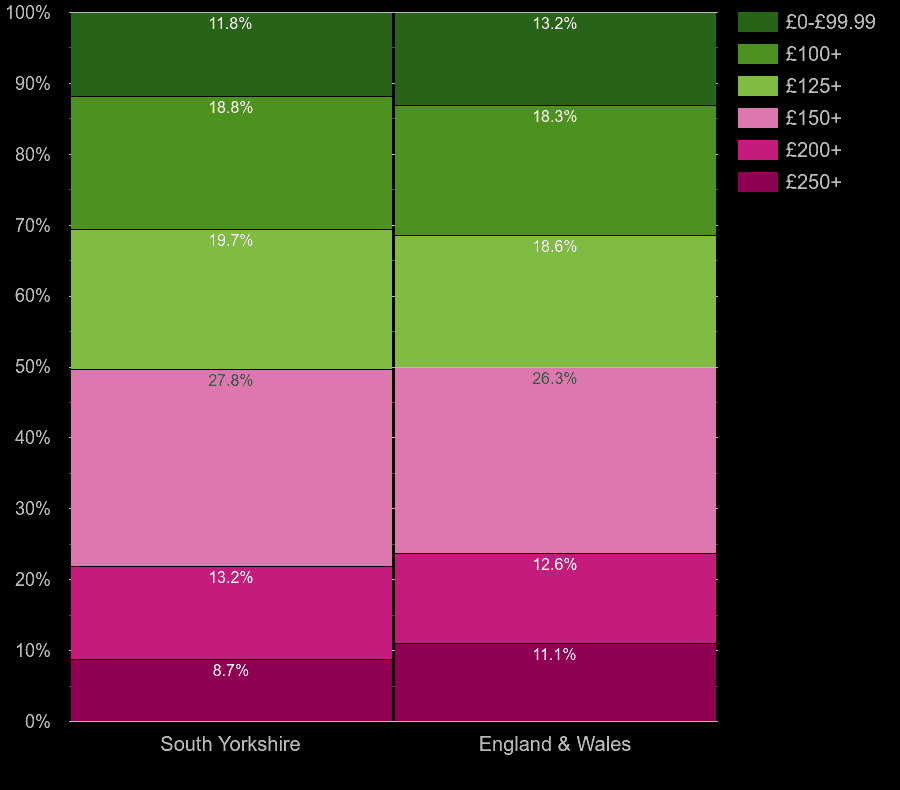 South Yorkshire houses by heating cost per room