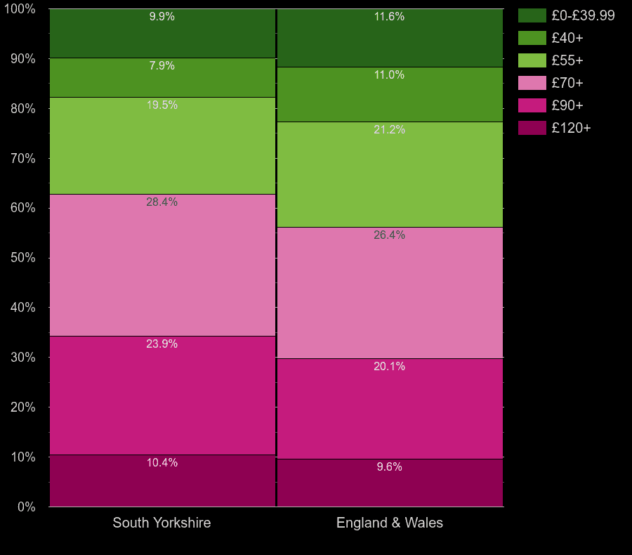 South Yorkshire houses by heating cost per square meters