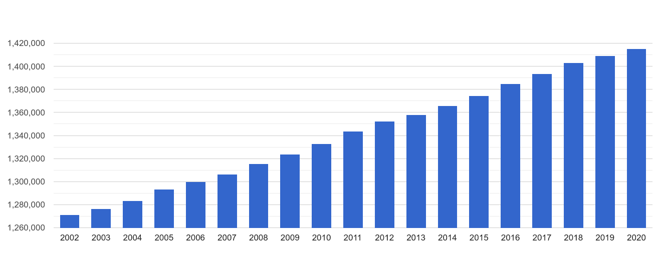 South Yorkshire population growth