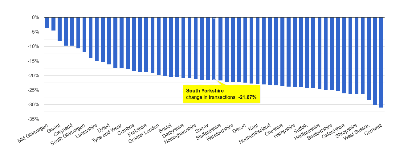 South Yorkshire sales volume change rank