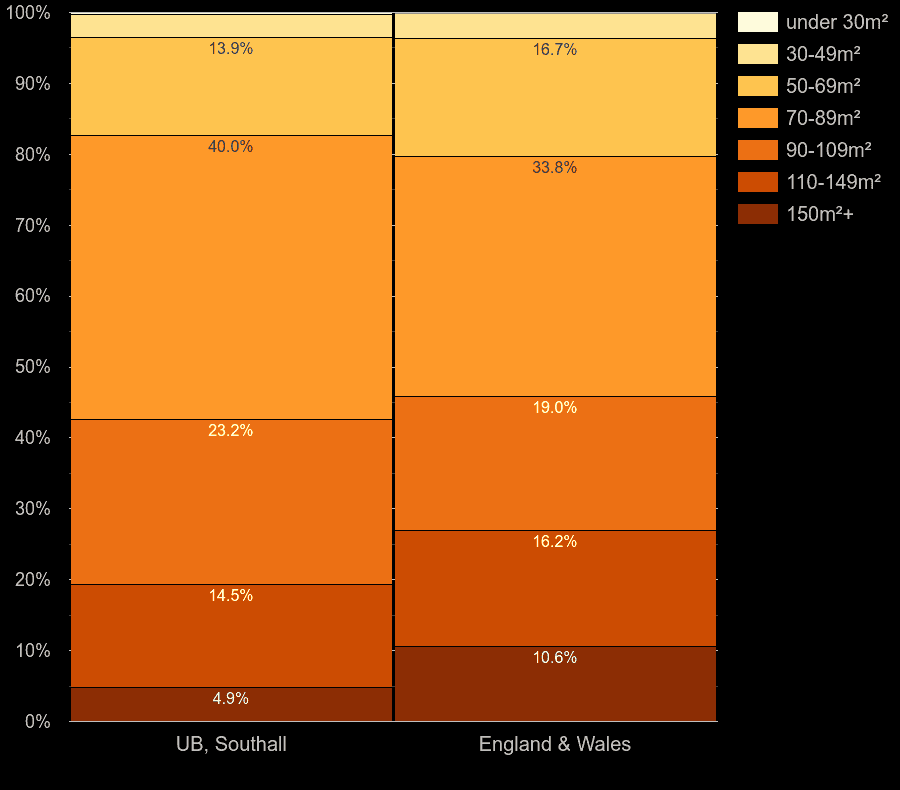 Southall houses by floor area size