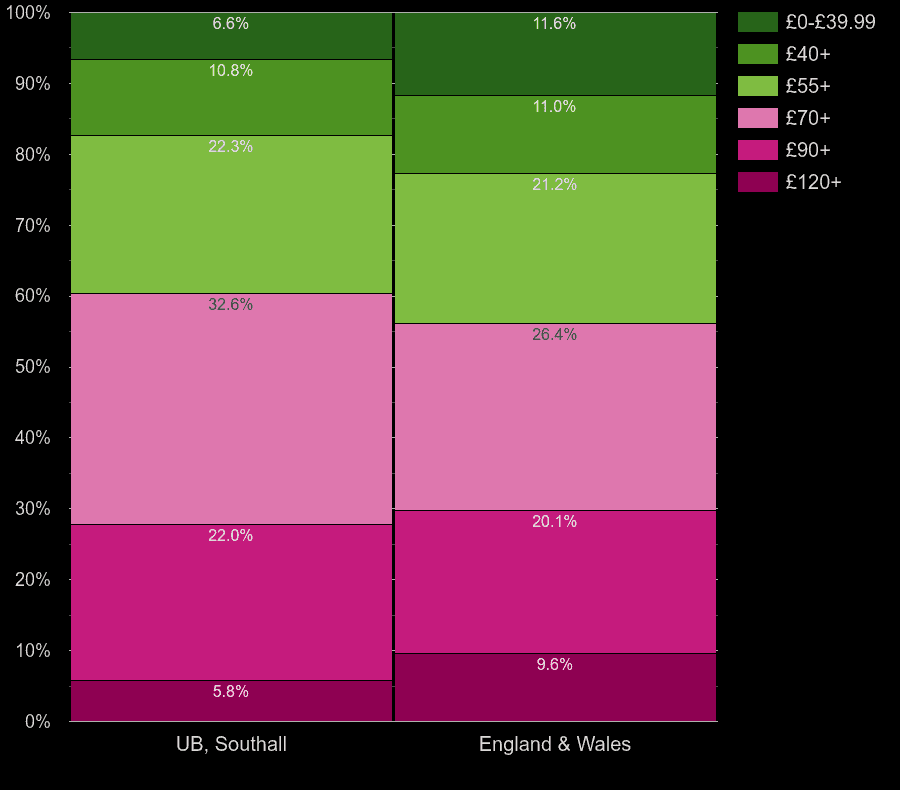 Southall houses by heating cost per square meters