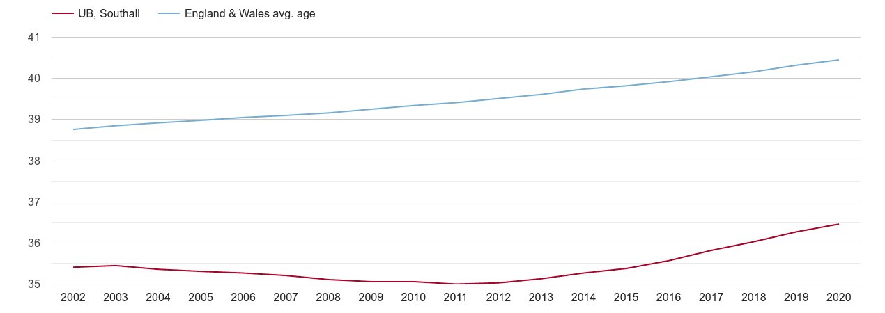 Southall population average age by year