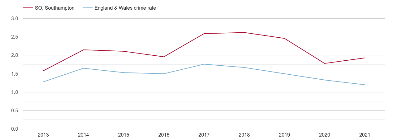 Southampton bicycle theft crime rate