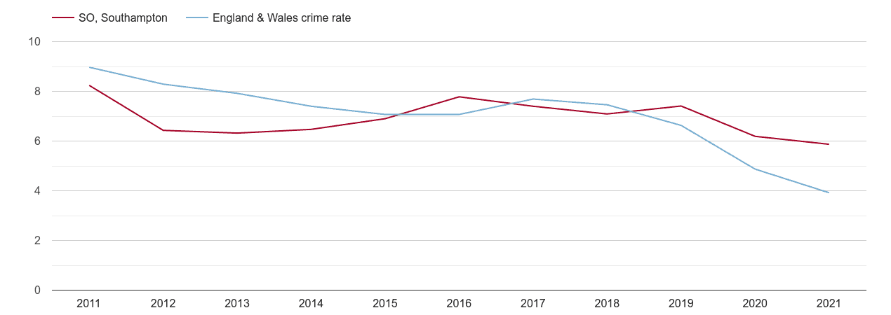 Southampton burglary crime rate