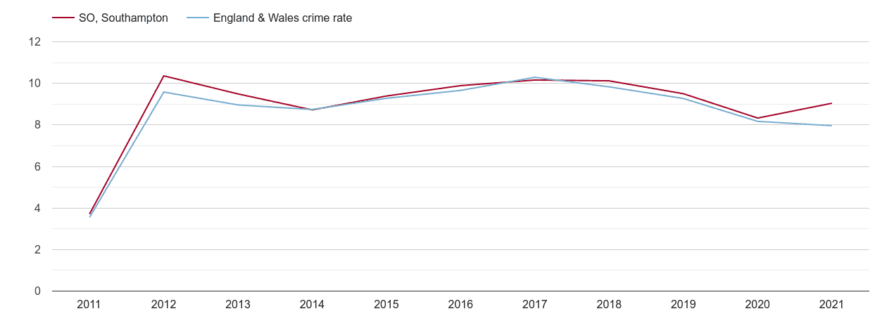 Southampton criminal damage and arson crime rate