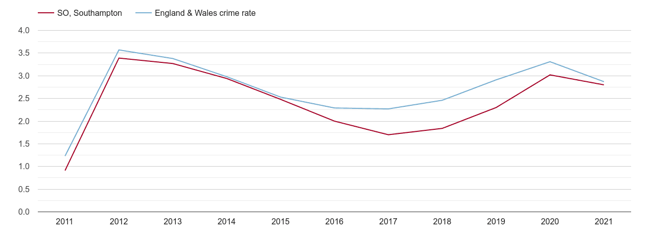Southampton drugs crime rate