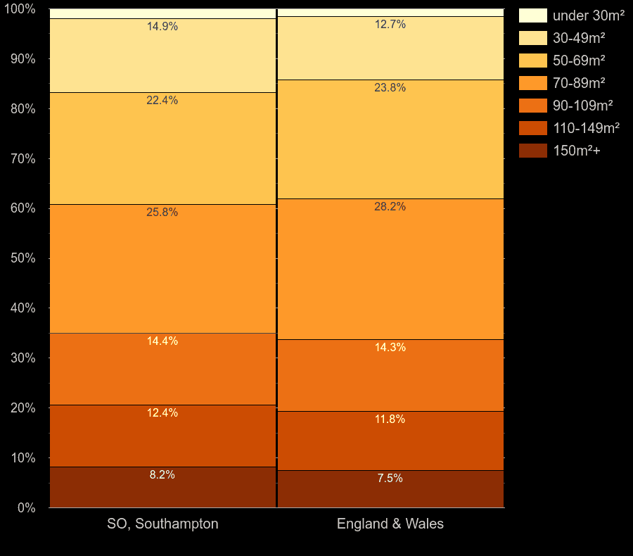 Southampton homes by floor area size