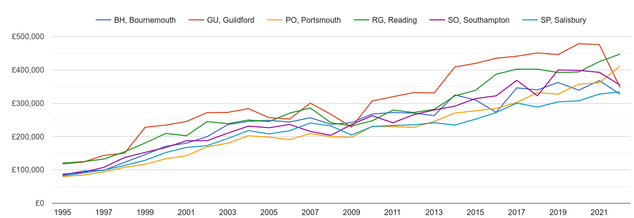 Southampton new home prices and nearby areas
