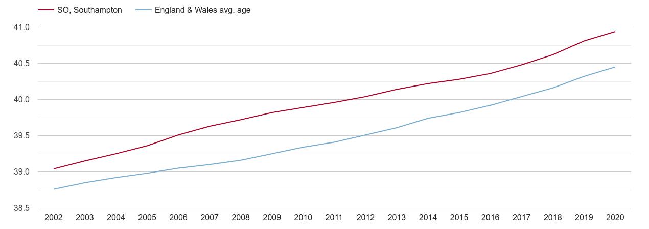 Southampton population average age by year