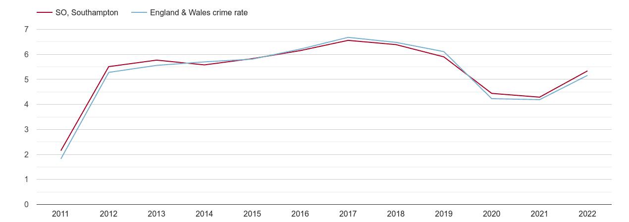 Southampton shoplifting crime rate