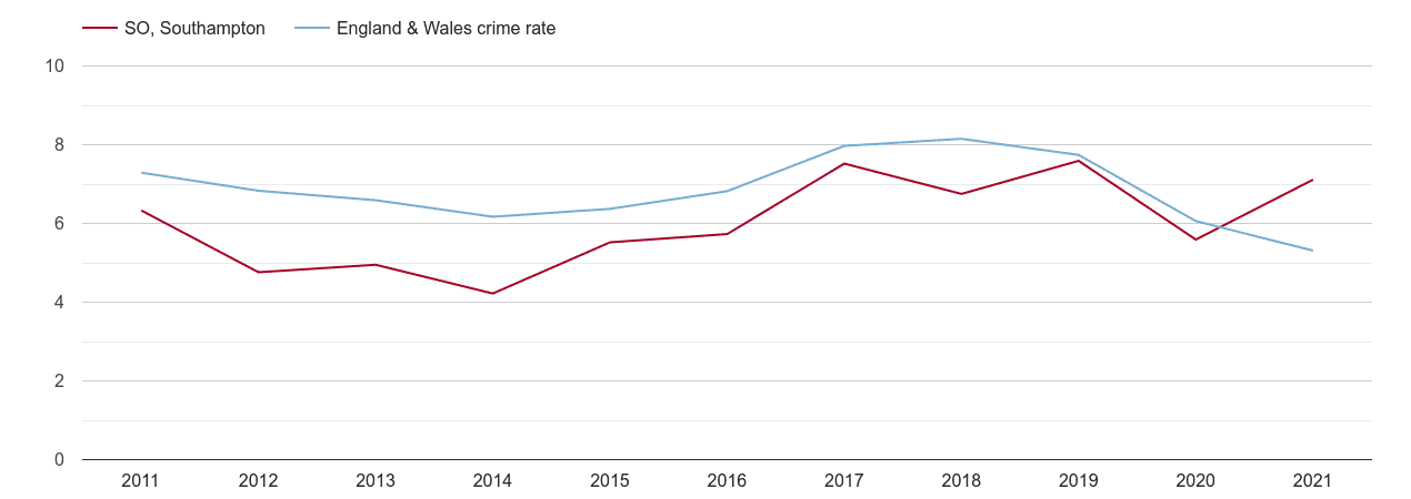 Southampton vehicle crime rate