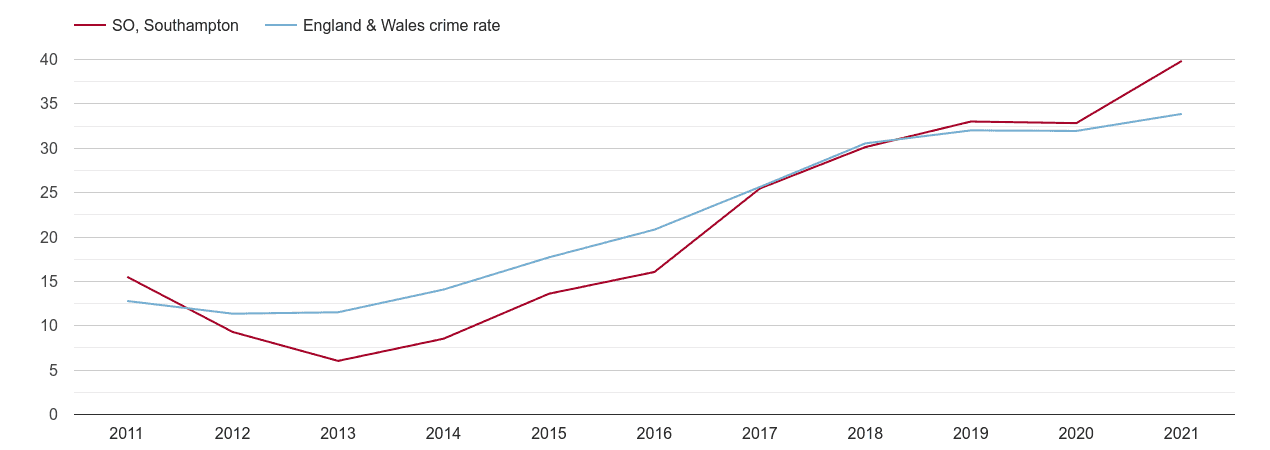 Southampton violent crime rate