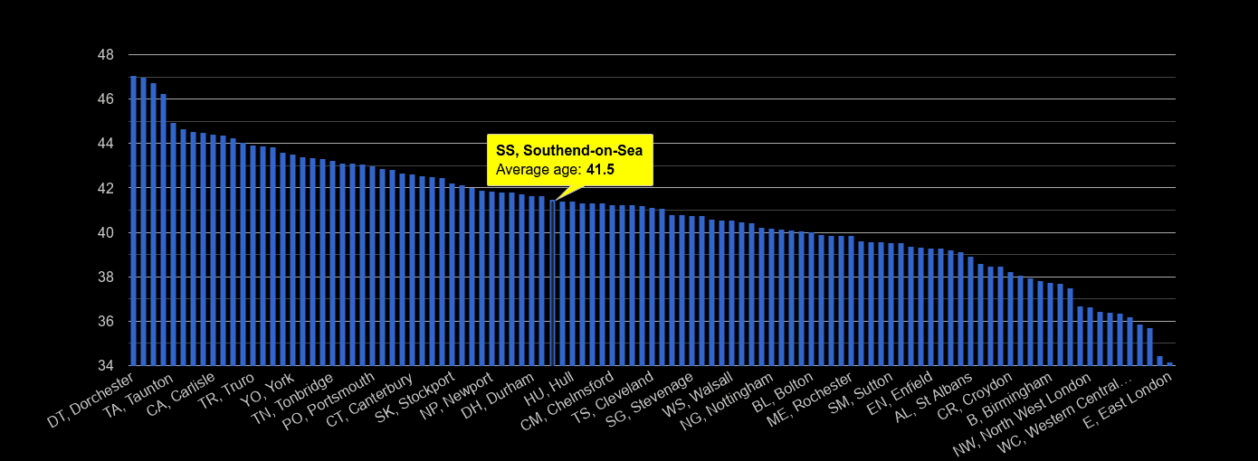 Southend on Sea average age rank by year