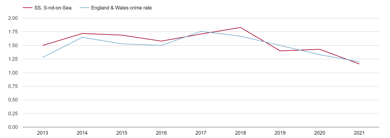 Southend on Sea bicycle theft crime rate