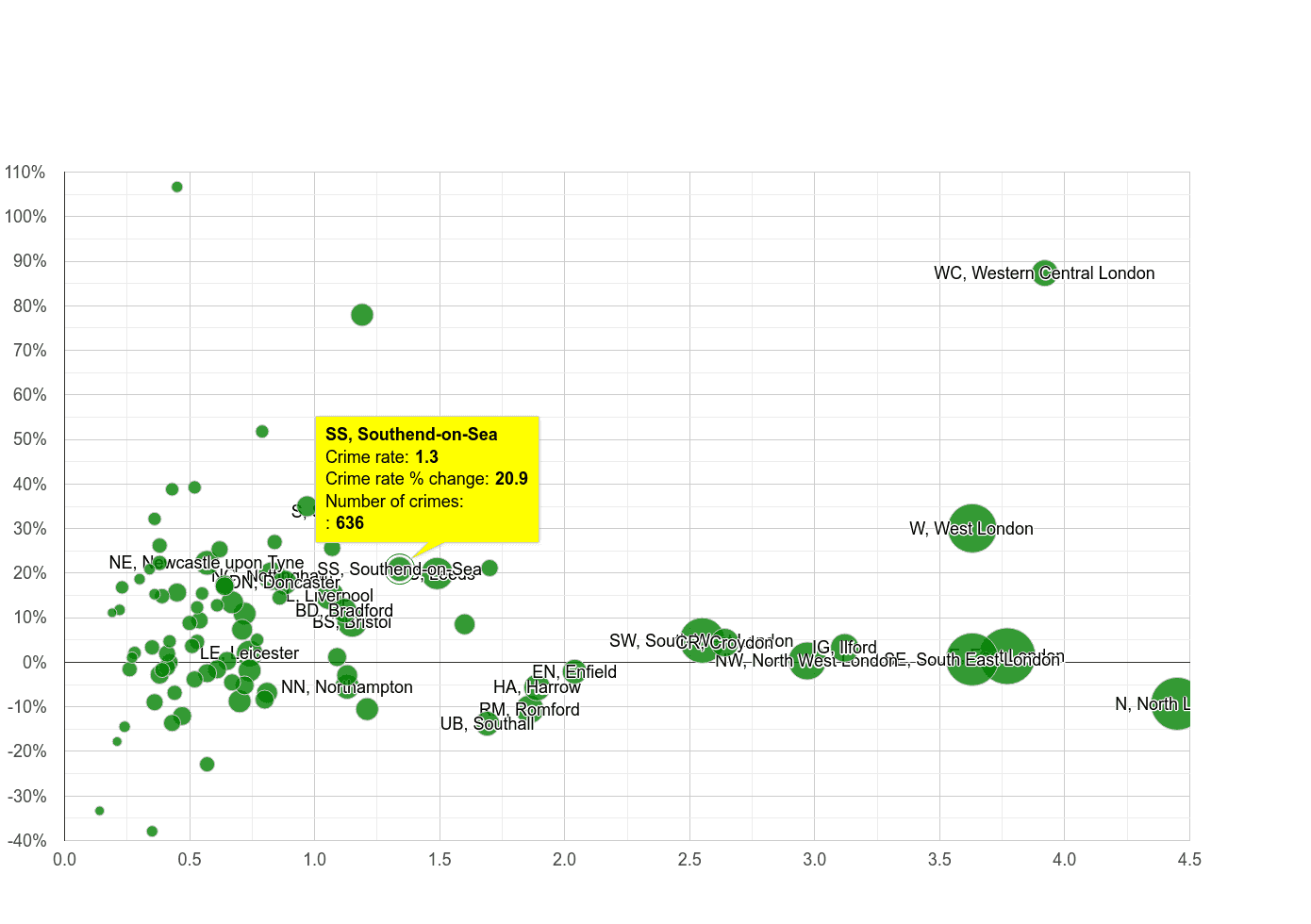 Southend on Sea robbery crime rate compared to other areas