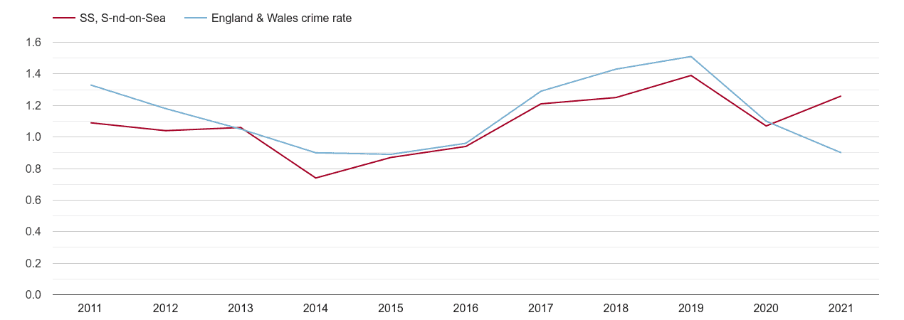 Southend on Sea robbery crime rate