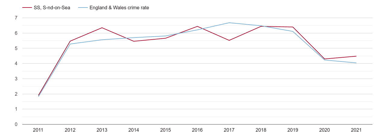 Southend on Sea shoplifting crime rate