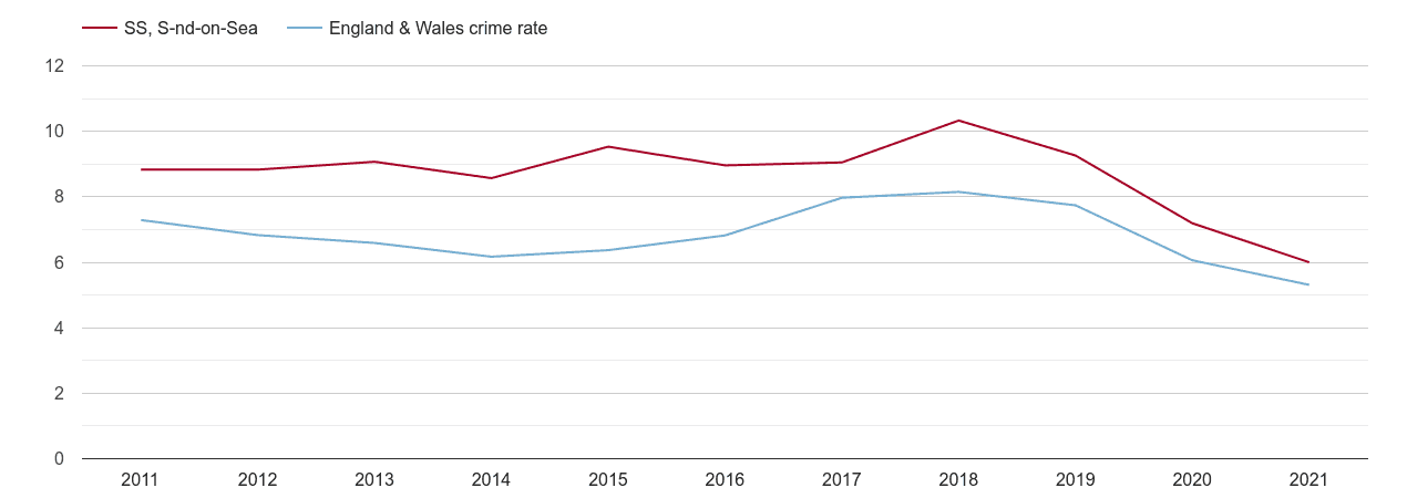 Southend on Sea vehicle crime rate