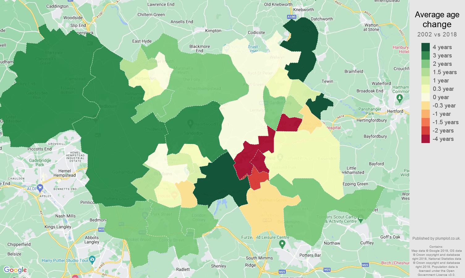 St Albans average age change map