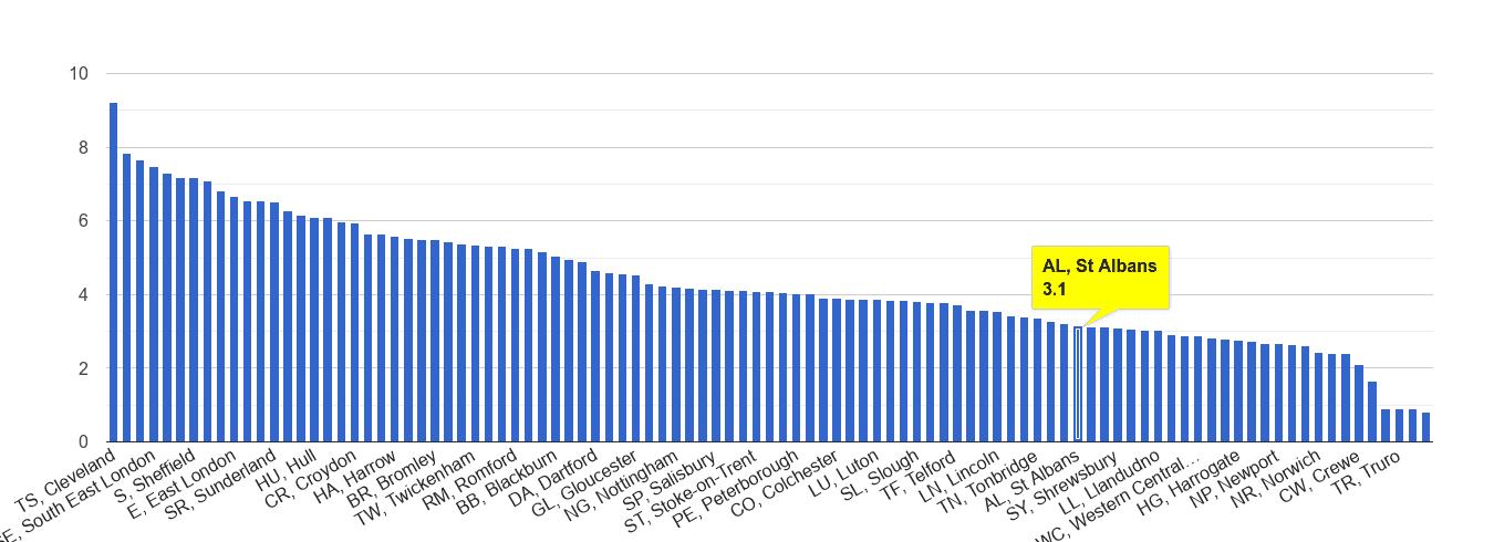 St Albans burglary crime rate rank